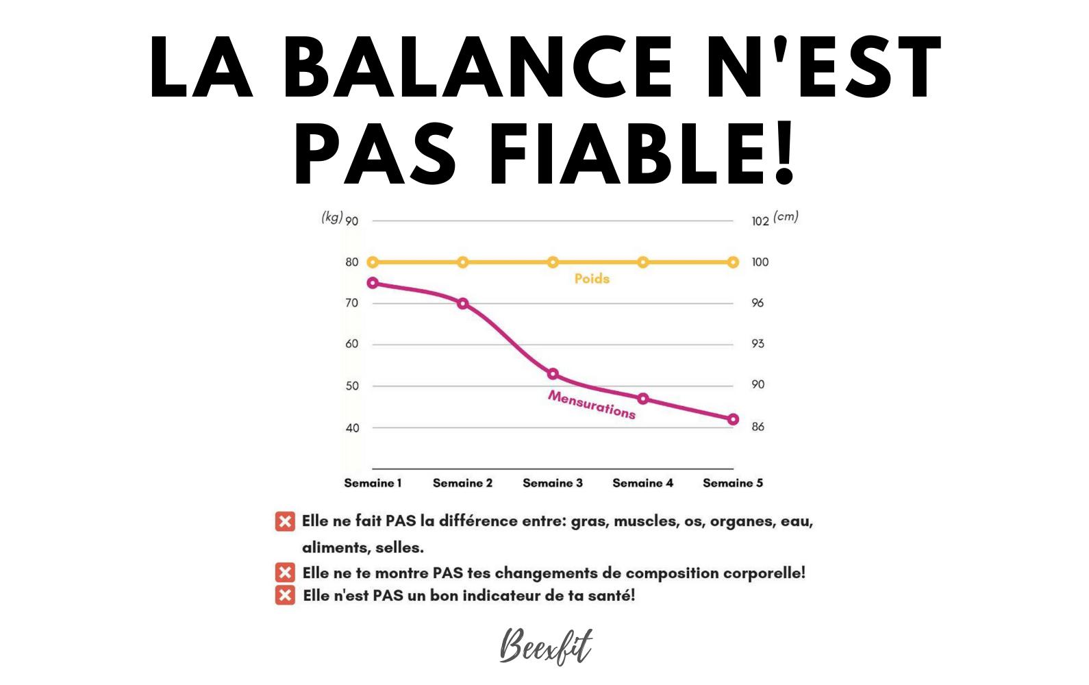 La balance n'est pas un indicateur fiable
