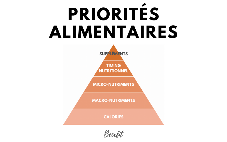 Les priorités alimentaires